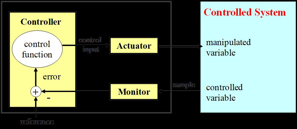 Електронни  регулиращи  и управляващи устройства и системи